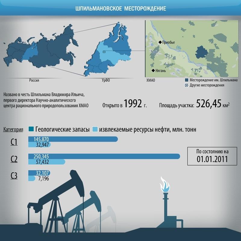 Сургутнефтегаз выиграл аукцион по Северо-Рогожниковскому месторождению (им Шпильмана) за 46,2 млрд рублей. Чего тянуть