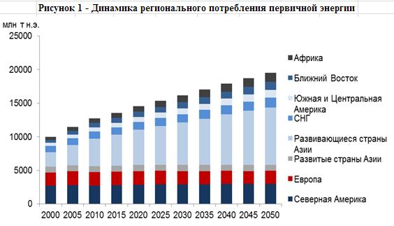 Сценарии энергетической Стратегии-2035