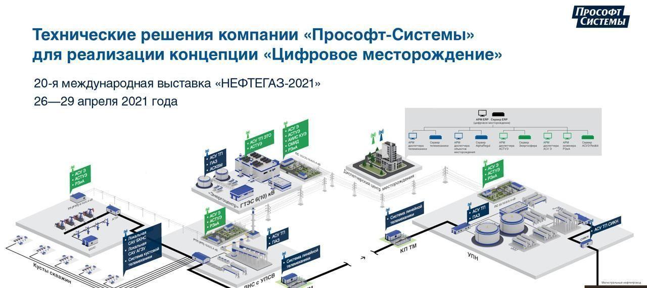 Российский производитель систем промышленной автоматизации «Прософт-Системы» на выставке «Нефтегаз»