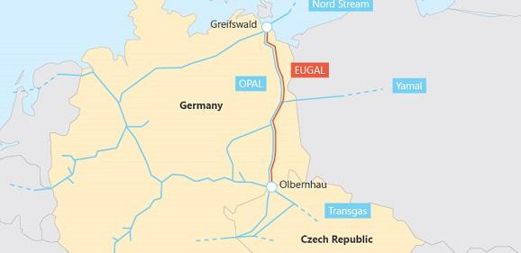 Gascade ищет инвесторов для строительства газопровода Eugal, который будет принимать газ из Северного потока-2