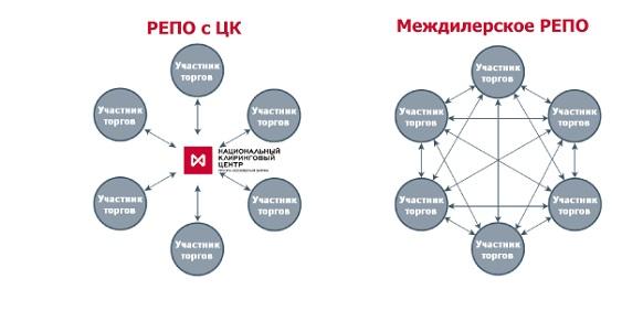 Газпром нефть успешно провела 1-ю сделку по размещению рублевого депозита на Московской бирже с центральным контрагентом