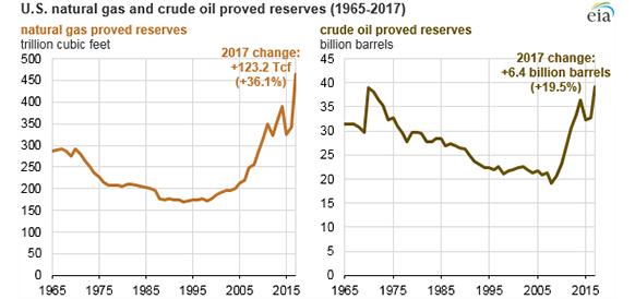 Доказанные запасы нефти и газа в США достигли исторических максимумов. Рост цен решает?