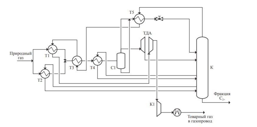 Исследования технологического процесса получения фракции С2+ с целью повышения степени извлечения этана