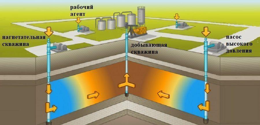 Методы повышения нефтеотдачи пластов