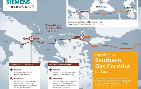 Турбокомпрессоры для газопровода TAP производства Siemens доставлены для монтажа в Грецию