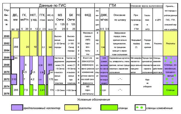 Моделирование геологического разреза, типа коллектора доюрского фундамента при нефтегазопрогнознопоисковых работах в окраинной восточной части ХМАО-Югры (на примере Тыньярской площади) (часть 2)
