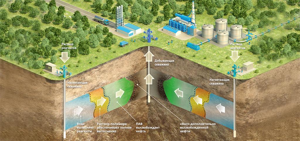 Газпром нефть, Shell и Салым Петролеум Девелопмент доказали успешность применения химического метода увеличения нефтеотдачи в Западной Сибири. Однако АСП