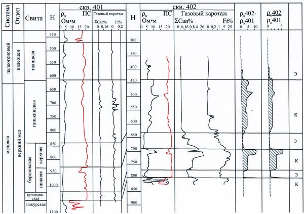 Перспективы нефтегазоносности березовской свиты на территории ХМАО и сопредельных районов