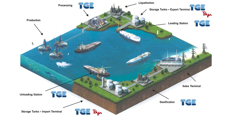 Liquid gas: production technology of one of the main trends of the industry