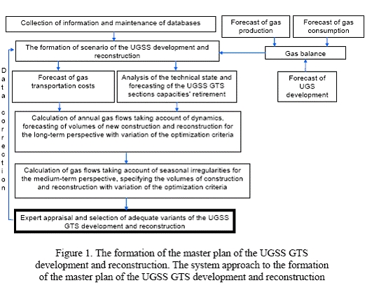 Modern principles of forming and developing the natural gas pipeline set of the Russian Federation