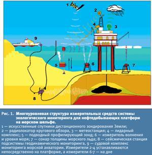 Технология многоуровневого экологического мониторинга в целях информационного обеспечения безопасности морской добычи нефти и газа