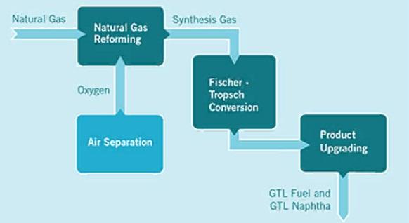 Узбекистан анонсировал новый GTL проект производства бензина из метанола