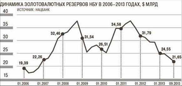 На Украине выросли золотовалютные резервы в июле 2015 г