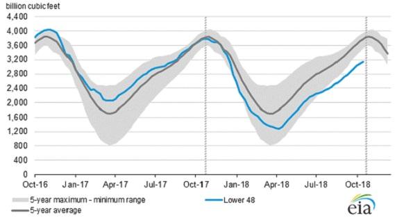 Цены на газ в США продолжают расти на фоне роста его добычи Голосовать!