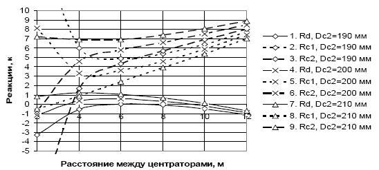 Расчеты компоновок с винтовым забойным двигателем и двумя передвижными центраторами