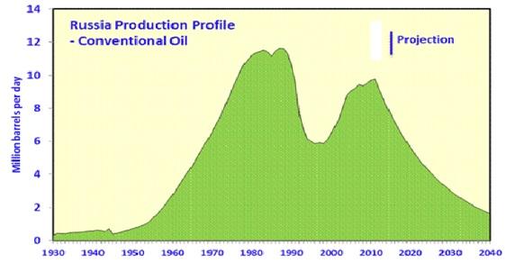 Добыча нефти в РФ продолжает расти в январе 2016 г