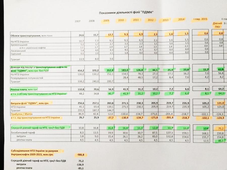 Директор Нафтогаза утверждает, что Укртранснафта субсидировала Кременчугский НПЗ на 1 млрд грн