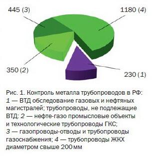 Насколько надежна трубопроводная инфраструктура России?