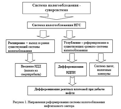 Анализ вариантов реформирования системы налогообложения нефтегазового сектора