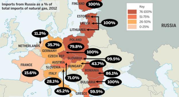 Европейские покупатели Газпрома не имеют проблем с поставками