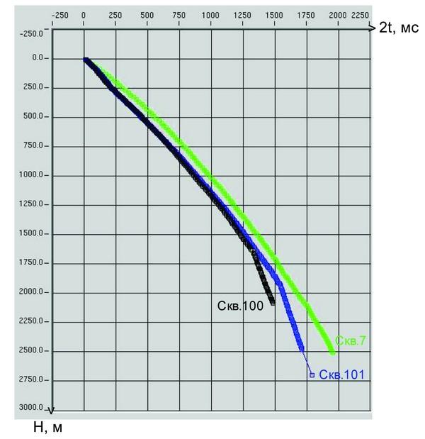 Моделирование геологического разреза, типа коллектора доюрского фундамента при нефтегазопрогнознопоисковых работах в окраинной восточной части ХМАО-Югры (на примере Тыньярской площади) (часть 4)