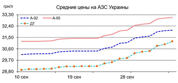 Печальная тенденция. На Украине существенно выросли цены на топливо