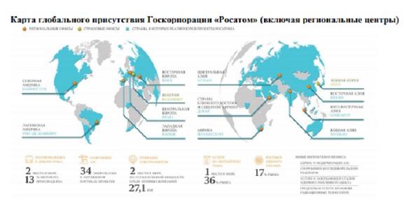 Росатом : Портфель заказов по новым продуктам на 10-летний период вырос на 74,6% до 1018,8 млрд рублей