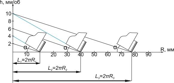 Определение рациональных значений рабочих углов армирующих элементов буровых коронок