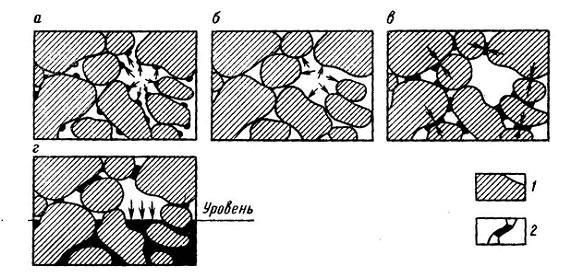 Влияние межмолекулярных взаимодействий на эффективное сечение поровых каналов при движении пластового флюида в горной породе
