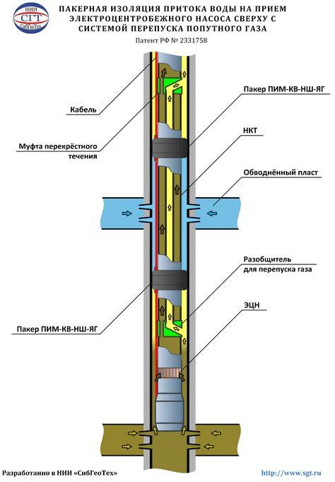 Изоляция водопроявлений над ЭЦН с помощью пакерной установки