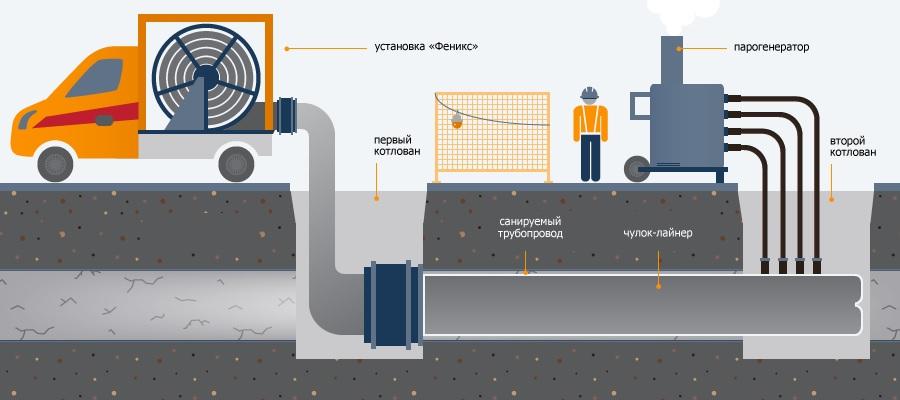 В Беларуси впервые реконструировали газопровод методом санации