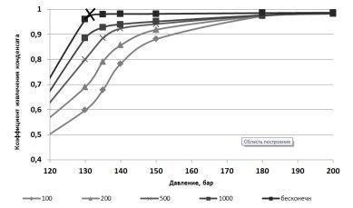 Повышение конденсатоотдачи пласта при нагнетании различных газообразных агентов