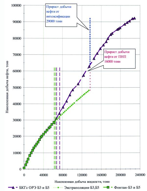 Разукрупнение объектов разработки как метод повышения нефтеотдачи