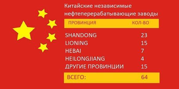 Китай на 42% увеличивает импортную квоту на нефть для независимых НПЗ
