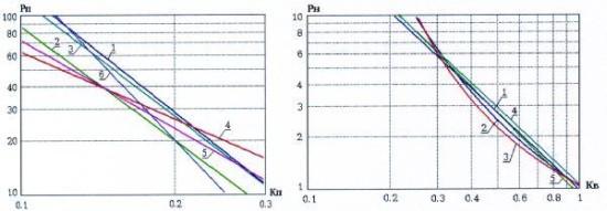 Региональные и локальные петрофизические зависимости для определения коэффициента нефтегазонасыщенности коллекторов месторождений Западной Сибири