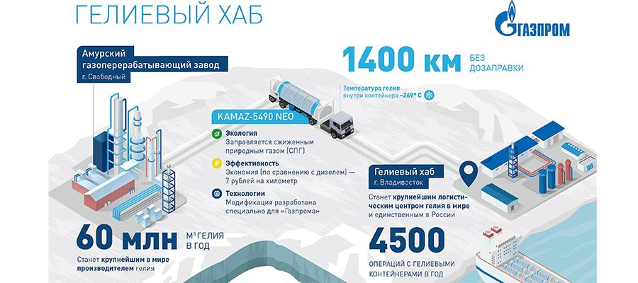 Готовность гелиевого хаба Газпрома в районе г. Владивосток превысила 70%