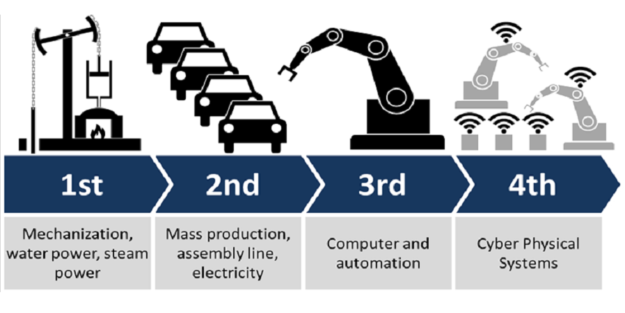 Digital Transformation in Oil & Gas Industry