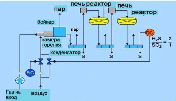 Производство серы из сероводородсодержащих и нефтезаводских газов методом Клауса