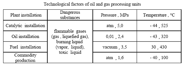 Fabrication system hazard detection in oil and gas processing plants