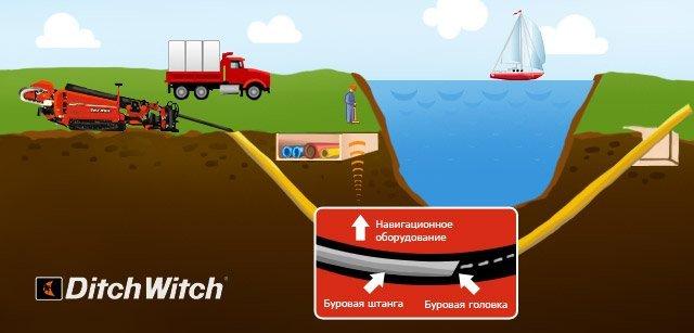 Бестраншейные технологии бурения. Строительство подземных коммуникаций методом горизонтально направленного бурения (ГНБ)