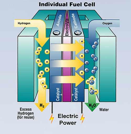 Очередный перспективный источник энергии. Получится ли ?