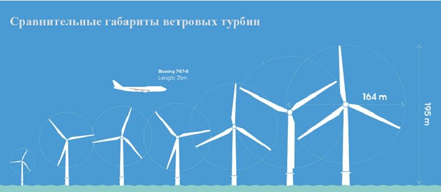 size wind turbine 2019.jpg