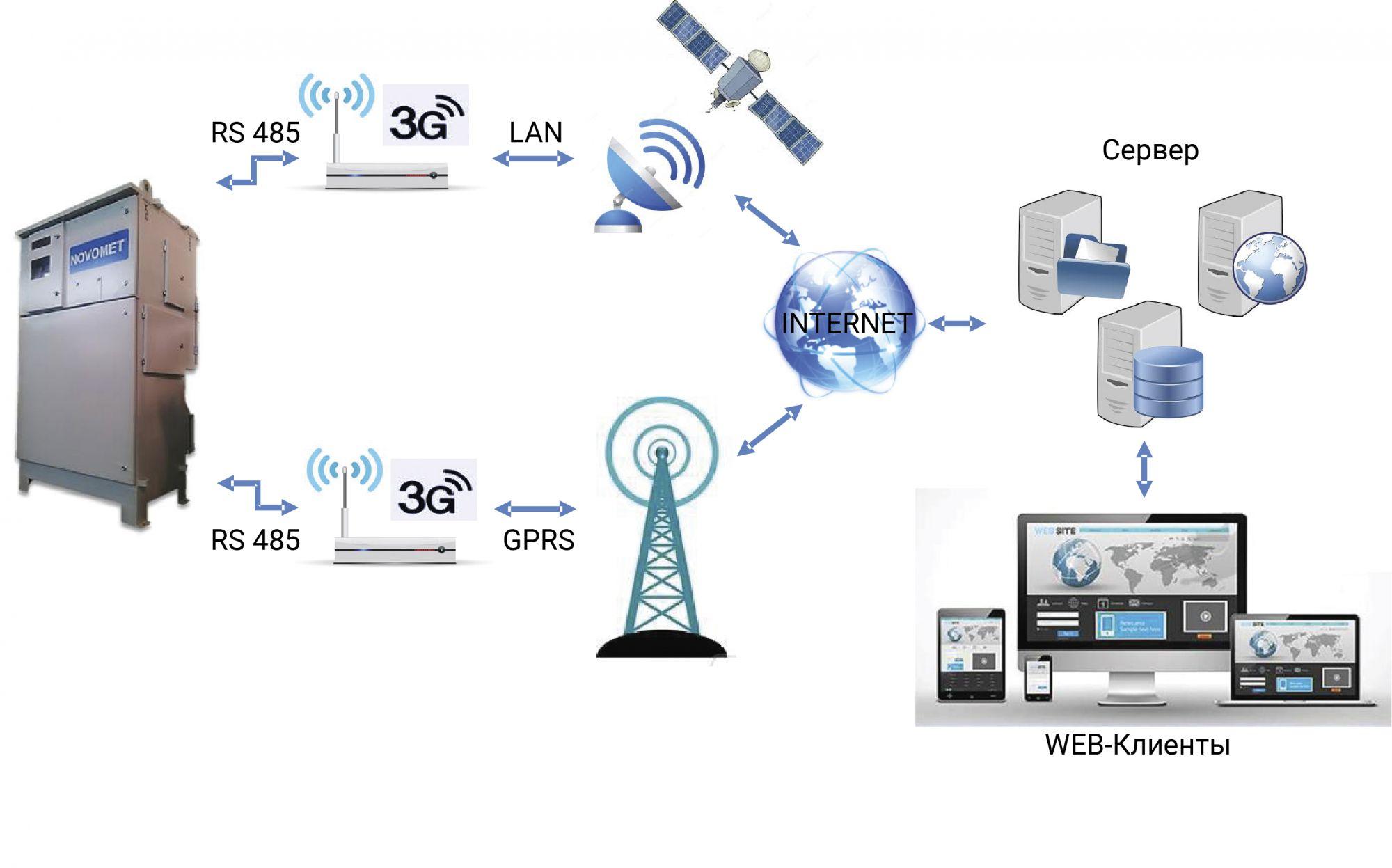 Рис. 1. Принцип работы системы удаленного мониторинга Novomet Track