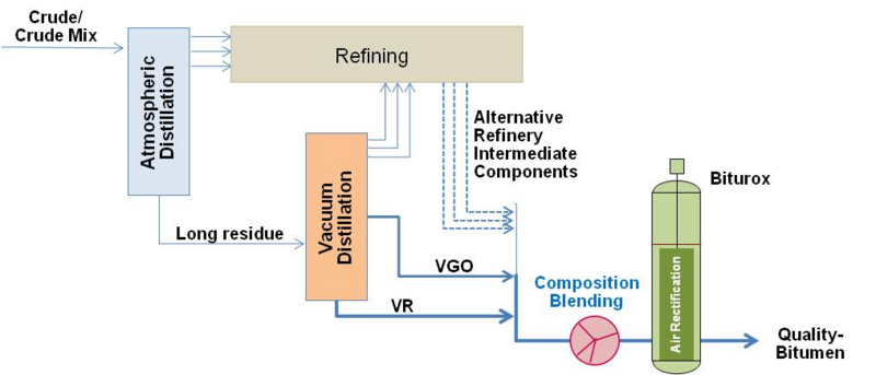 csm_B2X_refinery_scheme_01_e96b0250f5.png