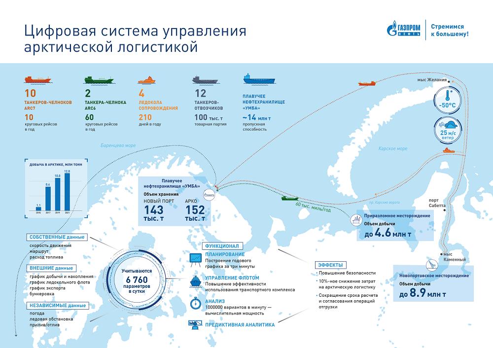 Инфографика Арктическая логистика.png