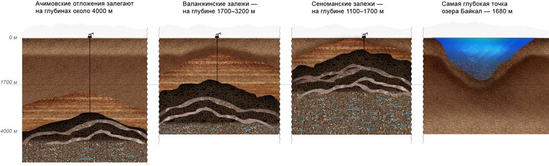 achimovskie-deposit-depths-ru.jpg
