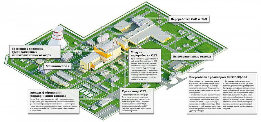 Прорыв на 50%. На стройплощадке Опытно-демонстрационного энергокомплекса завершено 50% строительно-монтажных работ 1-й очереди